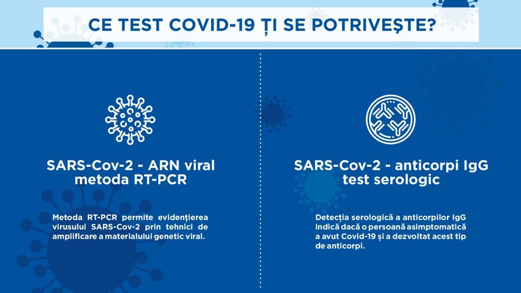Testul COVID-19 prin metoda RT-PCR (ARN viral SARS-COV-2) sau testul serologic anticorpi IgG(Virusul SARS-COV-2 – anticorpi IgG)