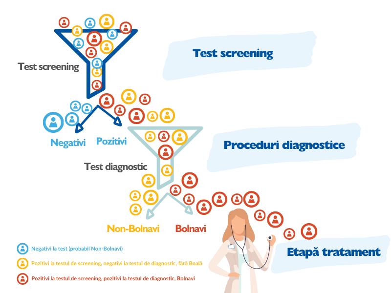 screening vs diagnostic etape